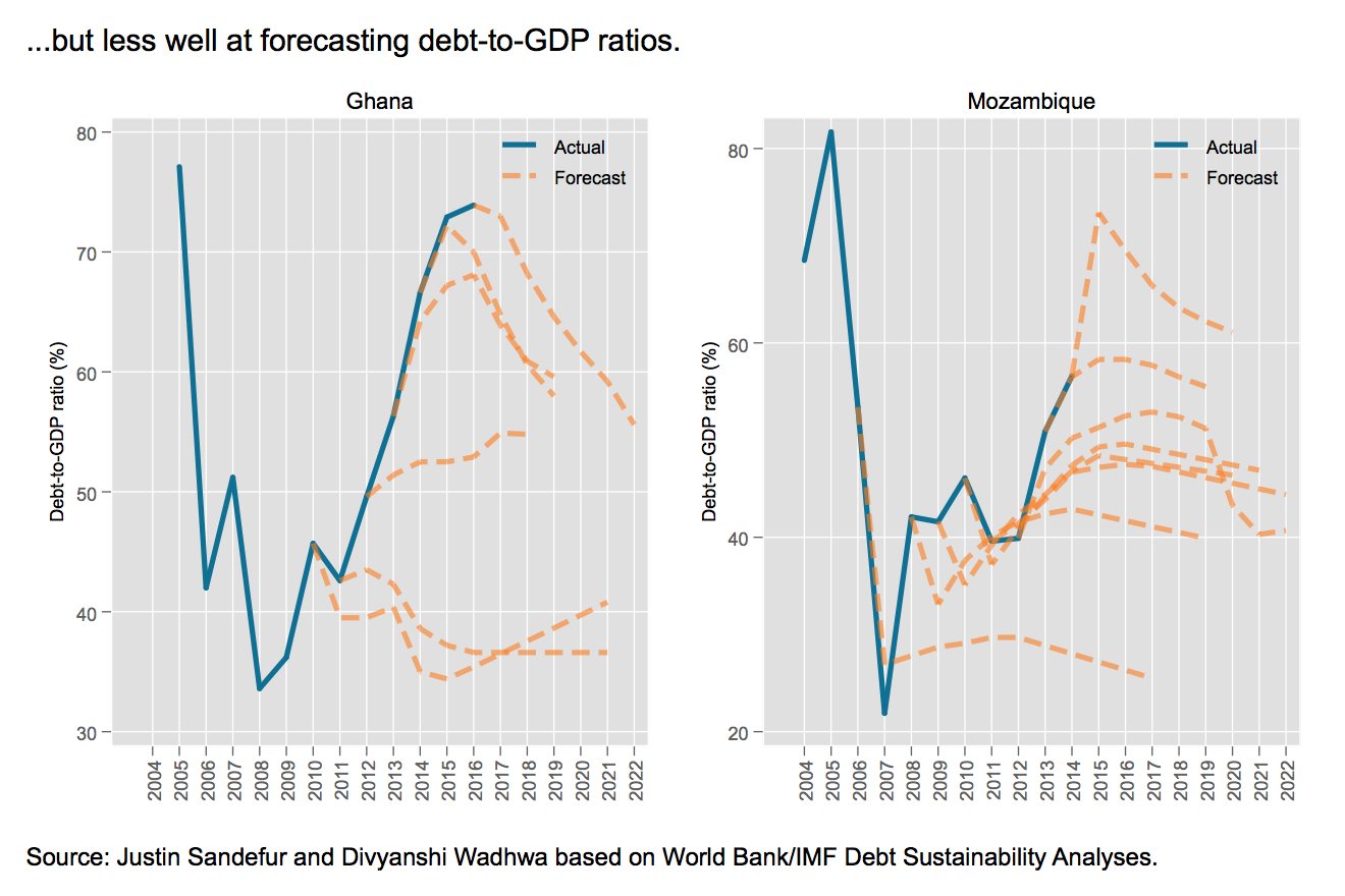 IMF's forecasts of debt-to-GDP ratios for Ghana and Mozambique