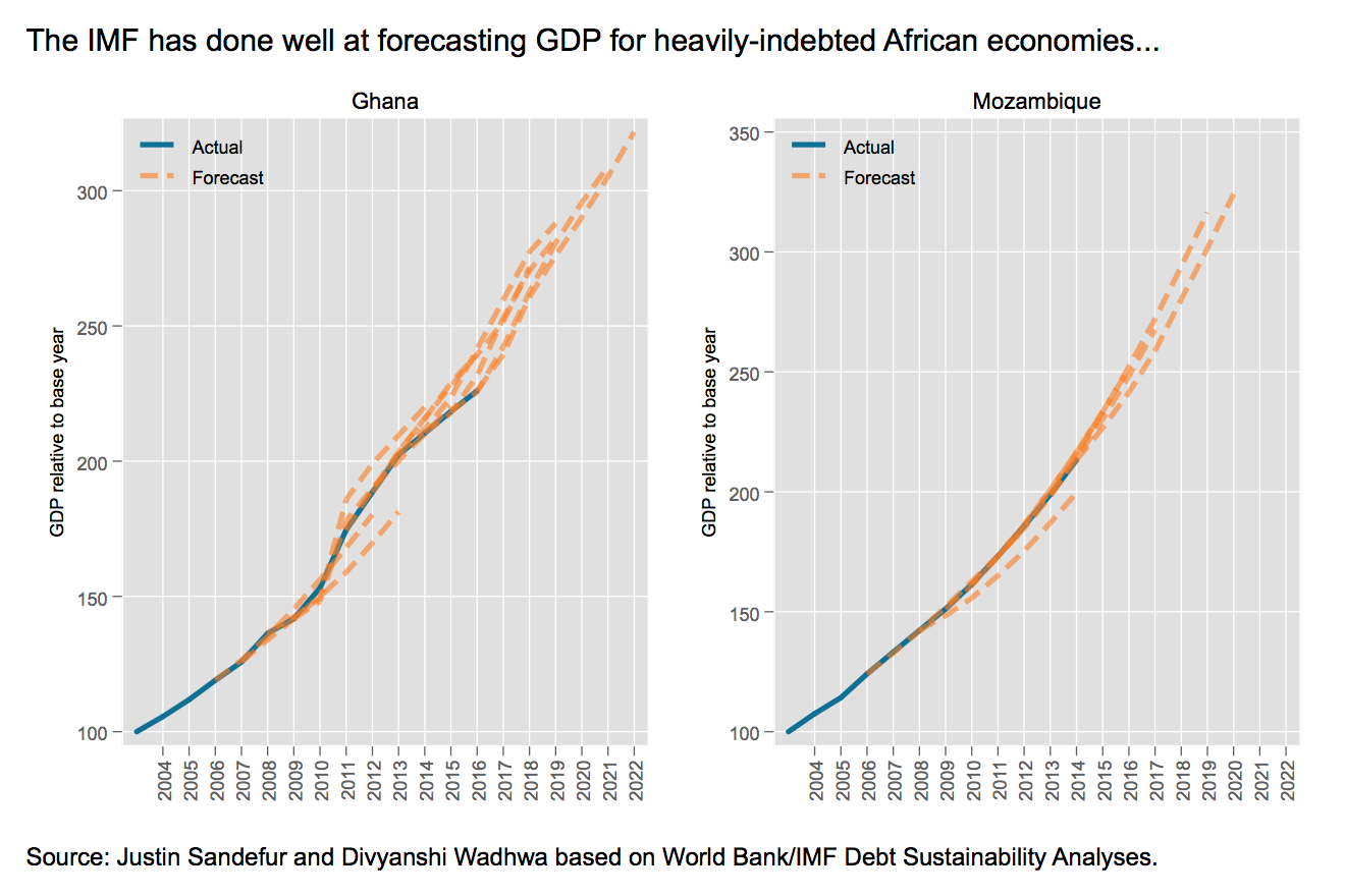 IMF's forecasts of GDP for Ghana and Mozambique