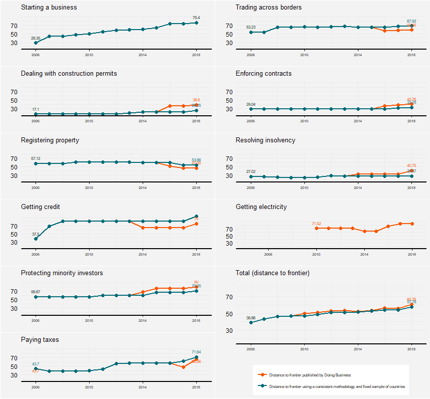 India's score on various indicators related to the Doing Business rankings