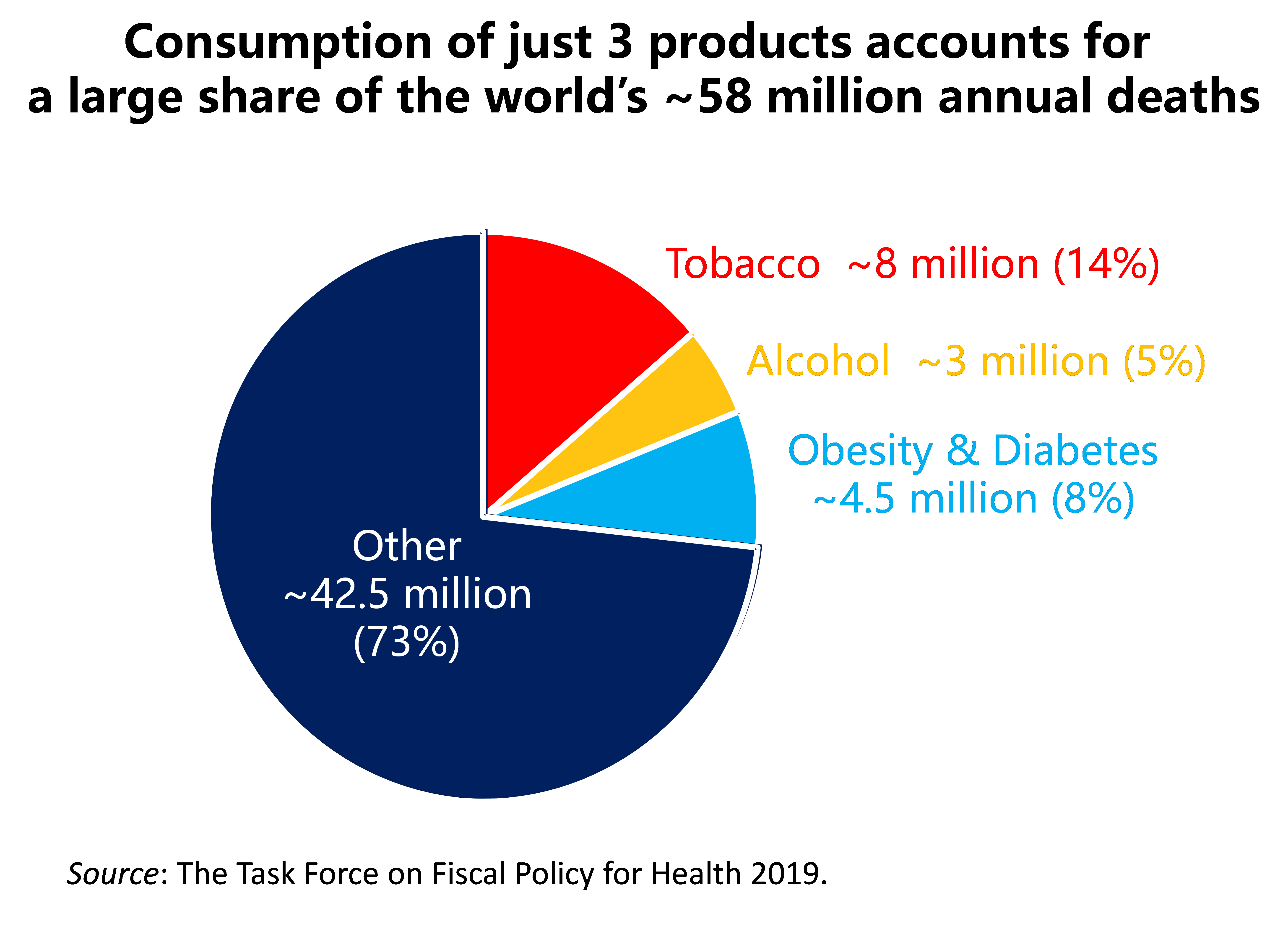 Pie chart showing that 3 products account for a large share of the world's annual deaths