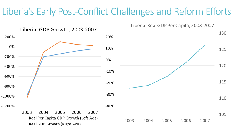 Slide: Liberia's Early Post-Conflict Challenges and Reform Efforts