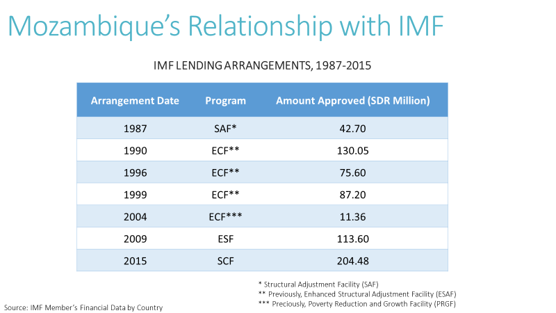 Slide: Mozambique's Relationship with IMF