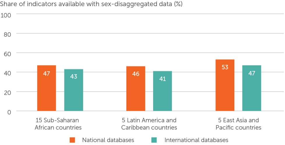 A bar chart showing the availability of SDG gender indicators