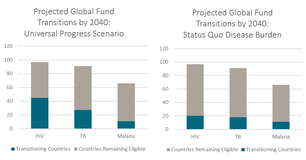 Number of Global Fund transitions by 2040