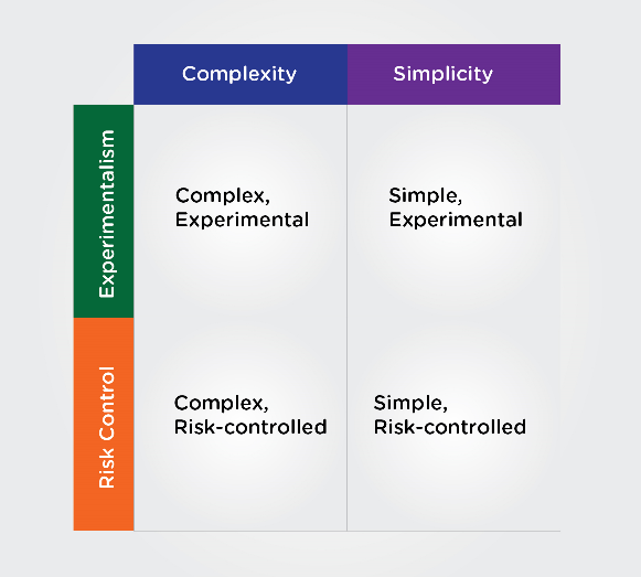 Square chart comparing risk control and experimentalism vs. complexity and simplicity