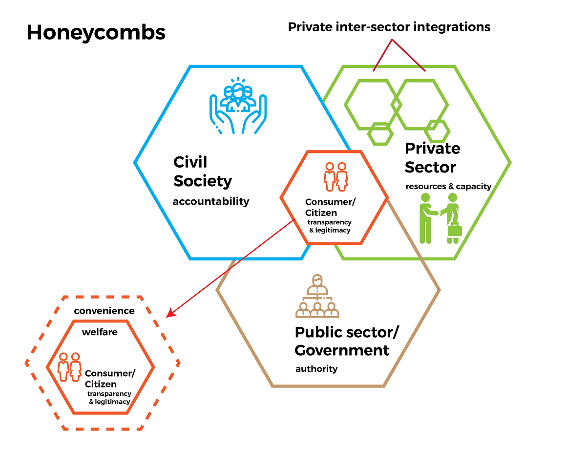 Honeycombs showing civil society, private sector integration, public sector/government, etc. linked together