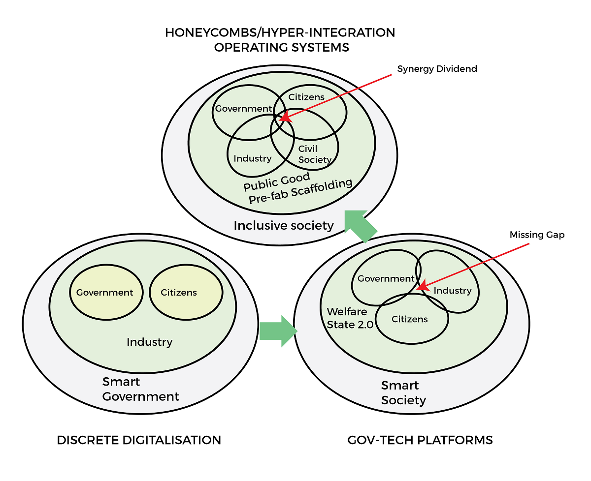 Chart showing honeycombs, discrete digitalisation, and gov-tech platforms feeding into one another