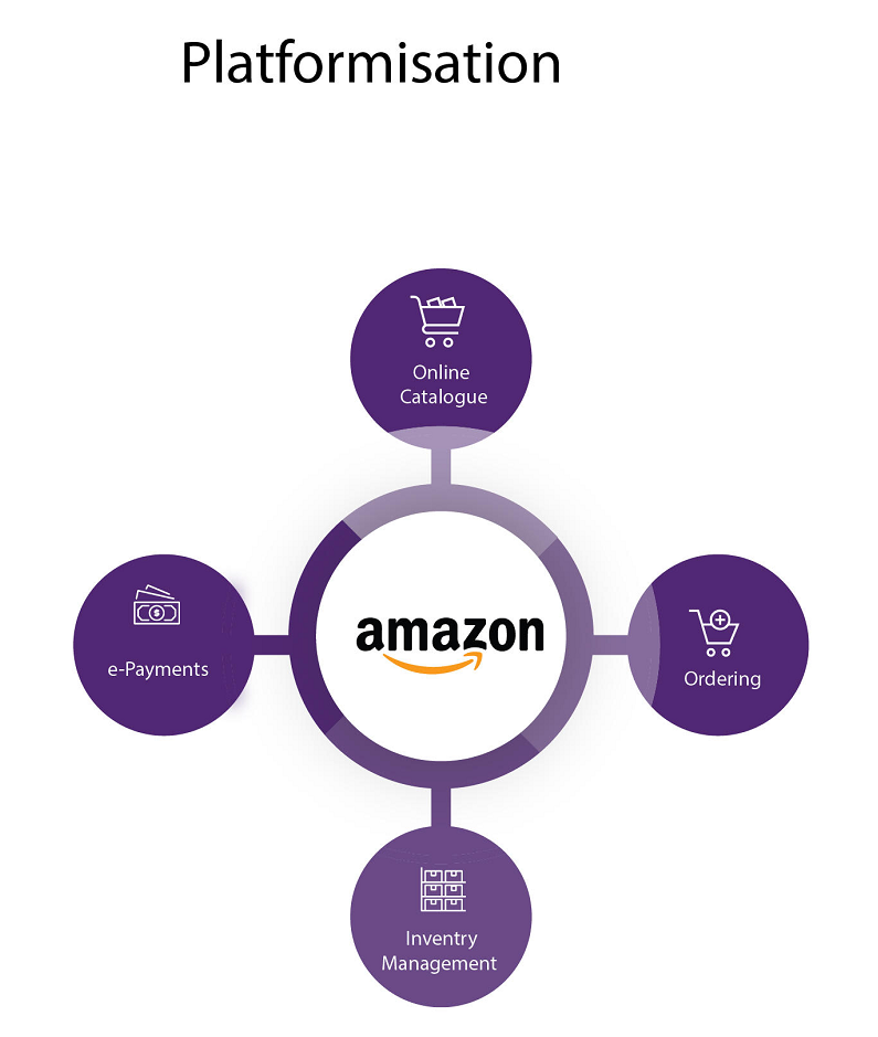 Amazon with four bubbles connecting to it that say online catalogue, ordering, inventory management, and e-payments