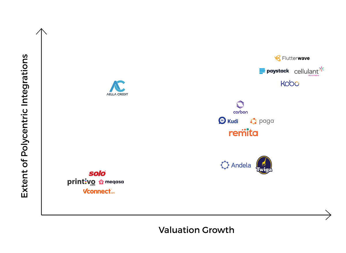 Chart showing a bunch of brands graphed by valuation growth and extent of polycentric integrations