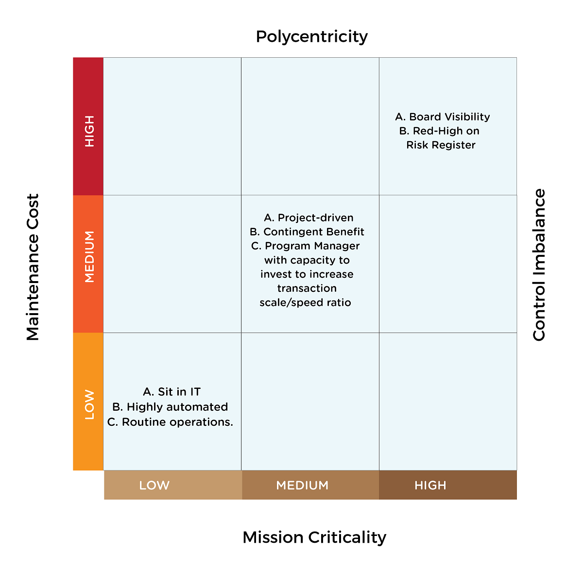 Matrix of mission criticality and maintenance cost