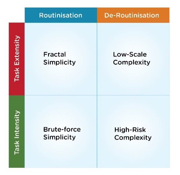 Matrix comparing routinisation and task extensity/intensity