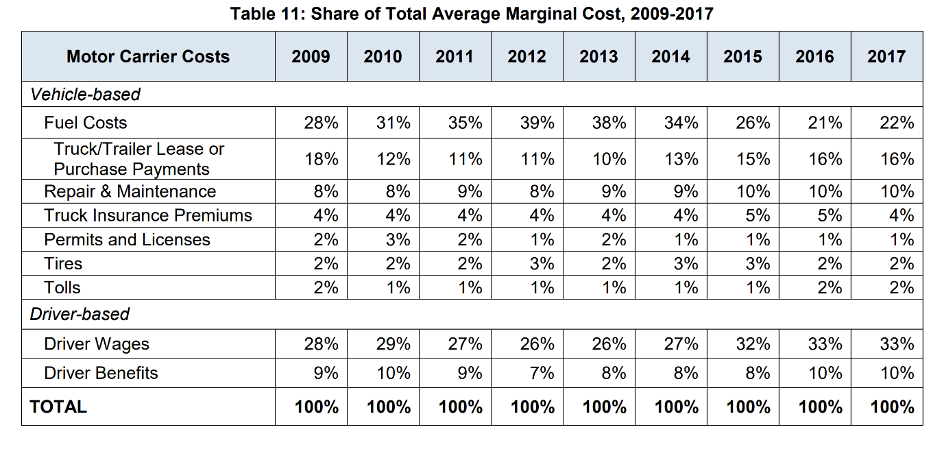 Table showing the share of total average marginal cost, 2009-2017, motor carrier costs