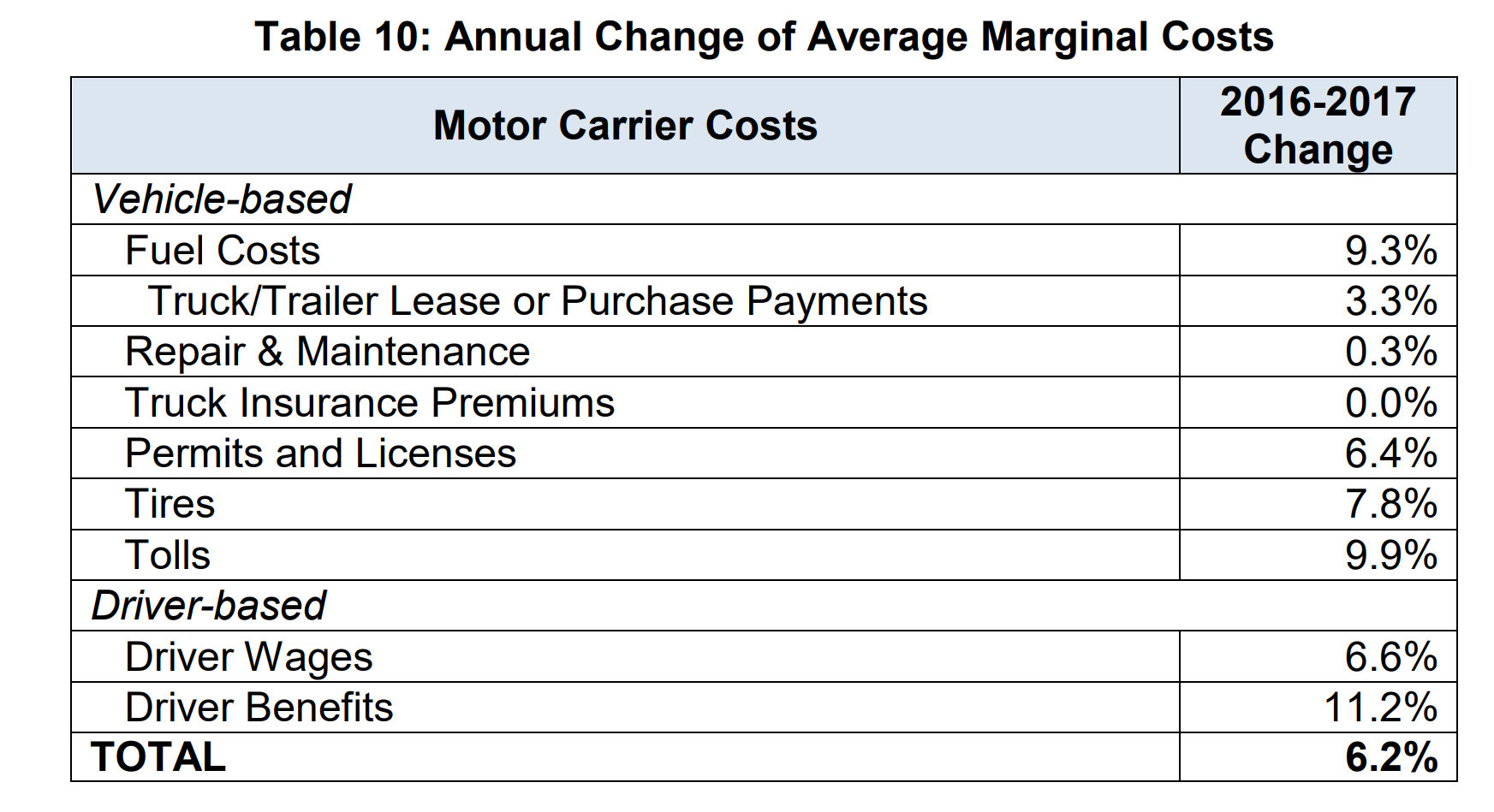 Table showing annual change of average marginal costs related to motor carrier costs
