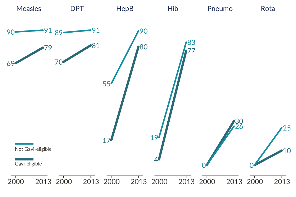 Vaccination trends by Gavi eligibility