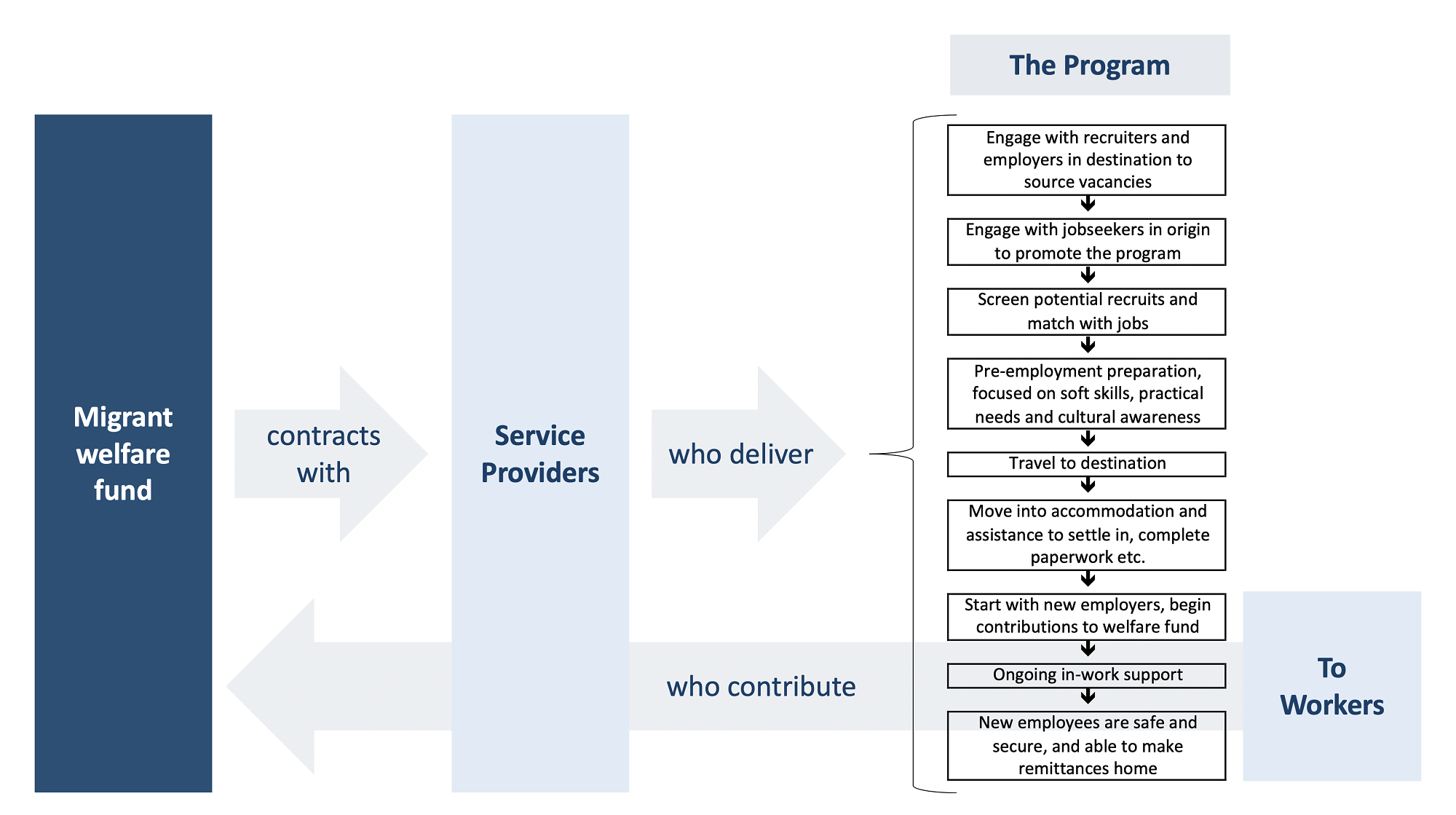 A diagram of the new system brought about the migrant welfare fund, and how it would work