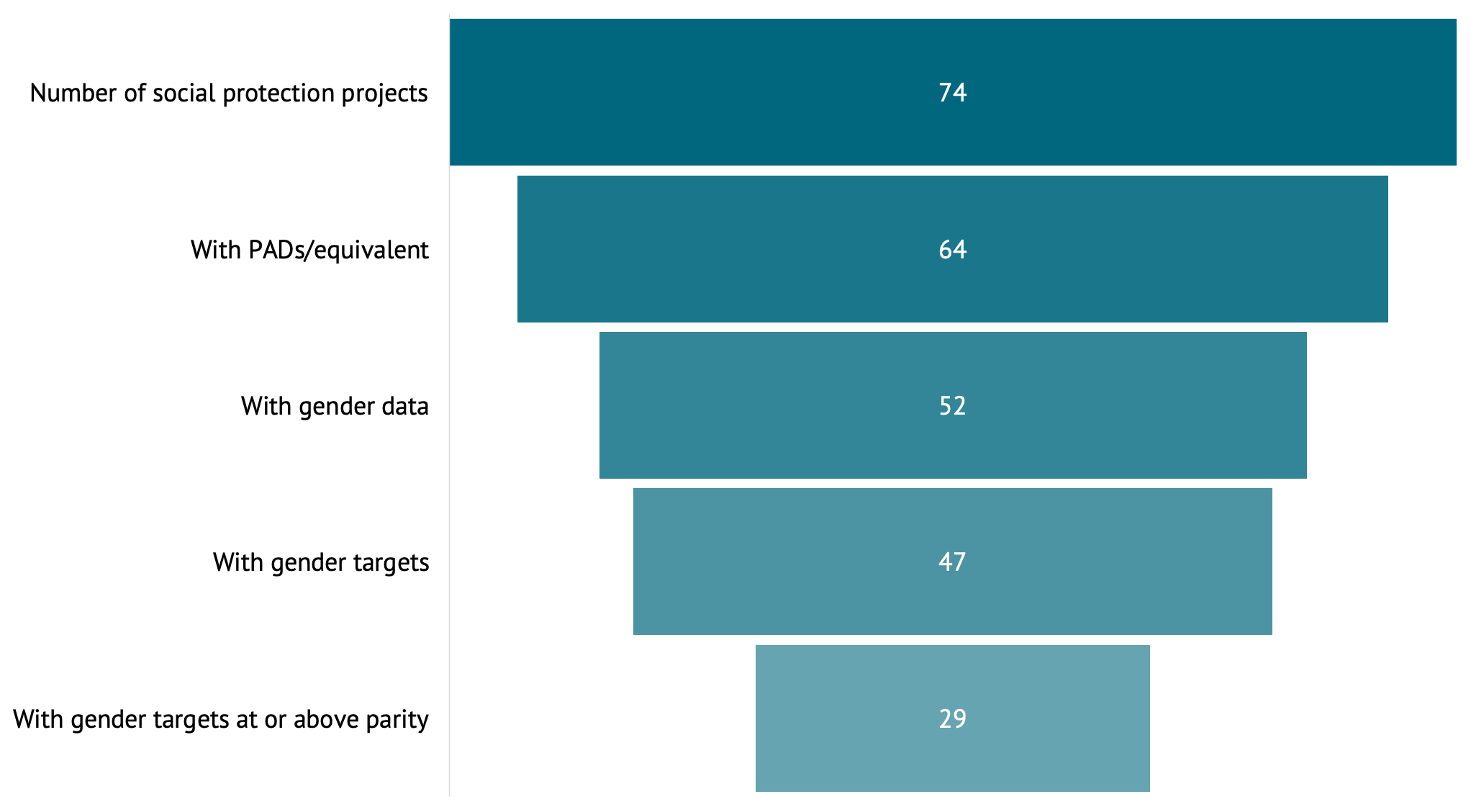 A figure showing MDB projects with social protection components, Mar. 1 – Dec. 31, 2020