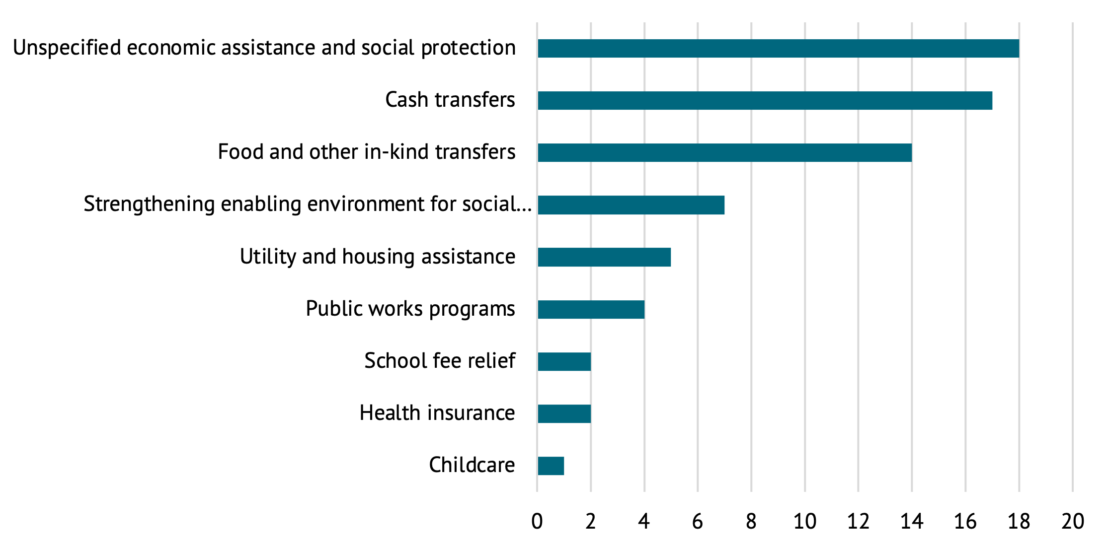A figure showing MDB social protection projects with gender-focused indicators