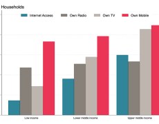 Chart showing access rates for different types of communications devices. Outside of mobile phones, there is wider variation with poor countries having much lower rates.