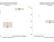 Chart showing that changes in wage allocations to teachers went up in Sub-Saharan Africa and Latin America, but fell in Europe and Central Asia for primary school. For secondary they stayed equal in Africa, rose in Latin America, and fell less sharply in