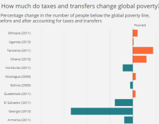 Detail of chart showing that taxes can exacerbate poverty in the poorest countries