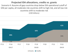 Projected IDA allocations under scenario 4, with grants rising to 59%