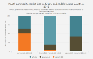 A chart of Health Commodity Market Size in 50 Low and Middle Income Countries, 2015