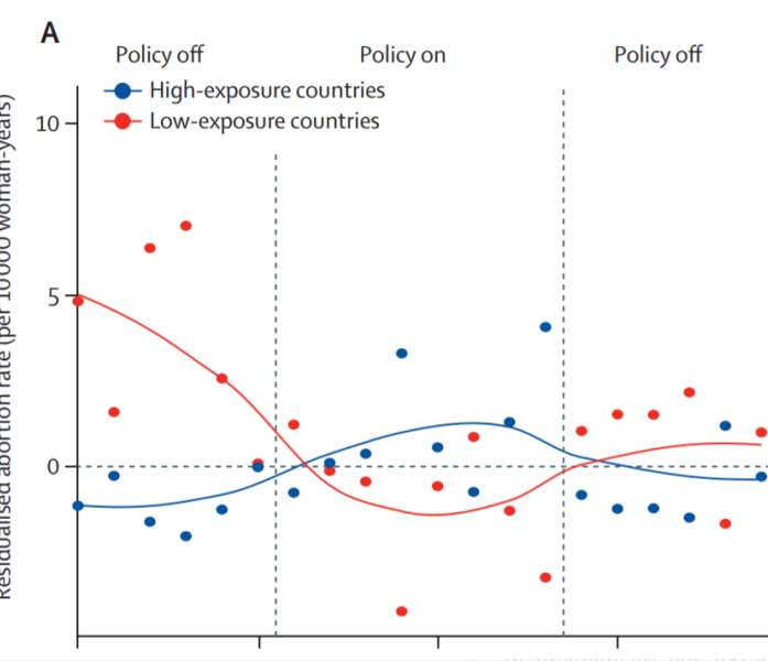 Graph of Mexico City Policy's Effect on Abortion Rates
