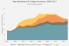 Key Destinations of Foreign Assistance, 2000-2015