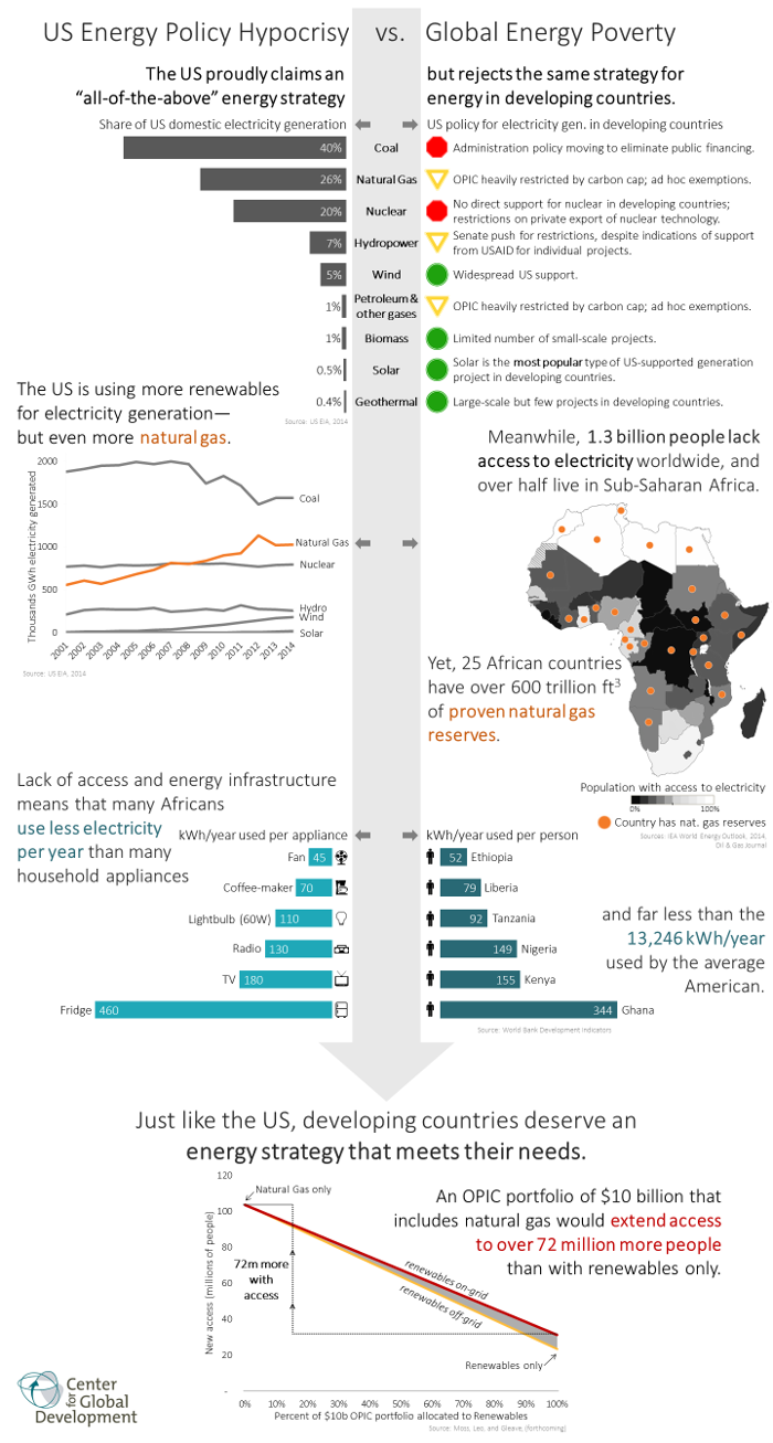 US Energy Policy Hypocrisy vs. Global Energy Poverty