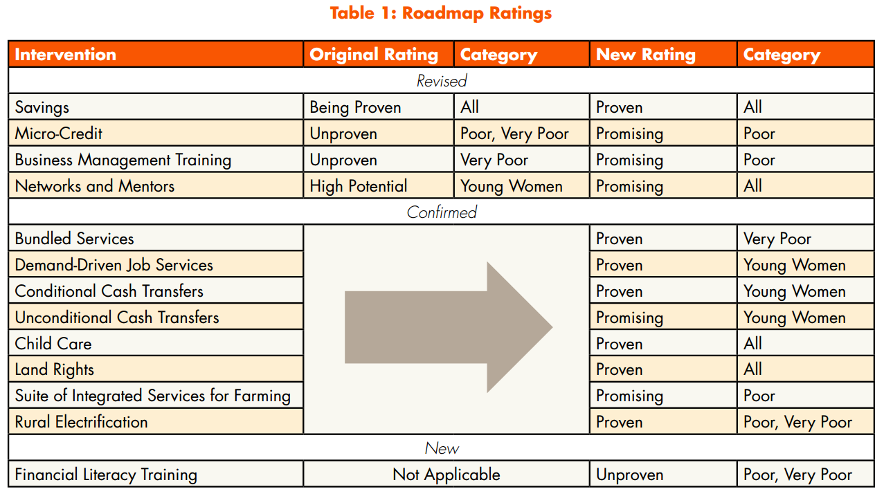 Roadmap Ratings