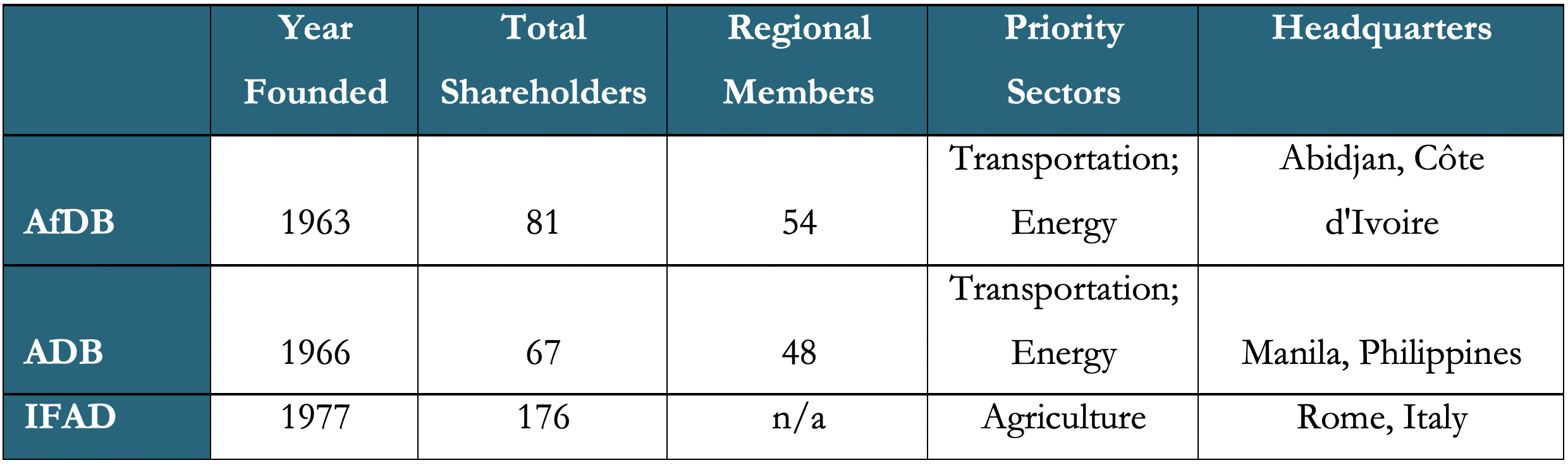A table showing an overview of AfDB, ADB, and IFAD