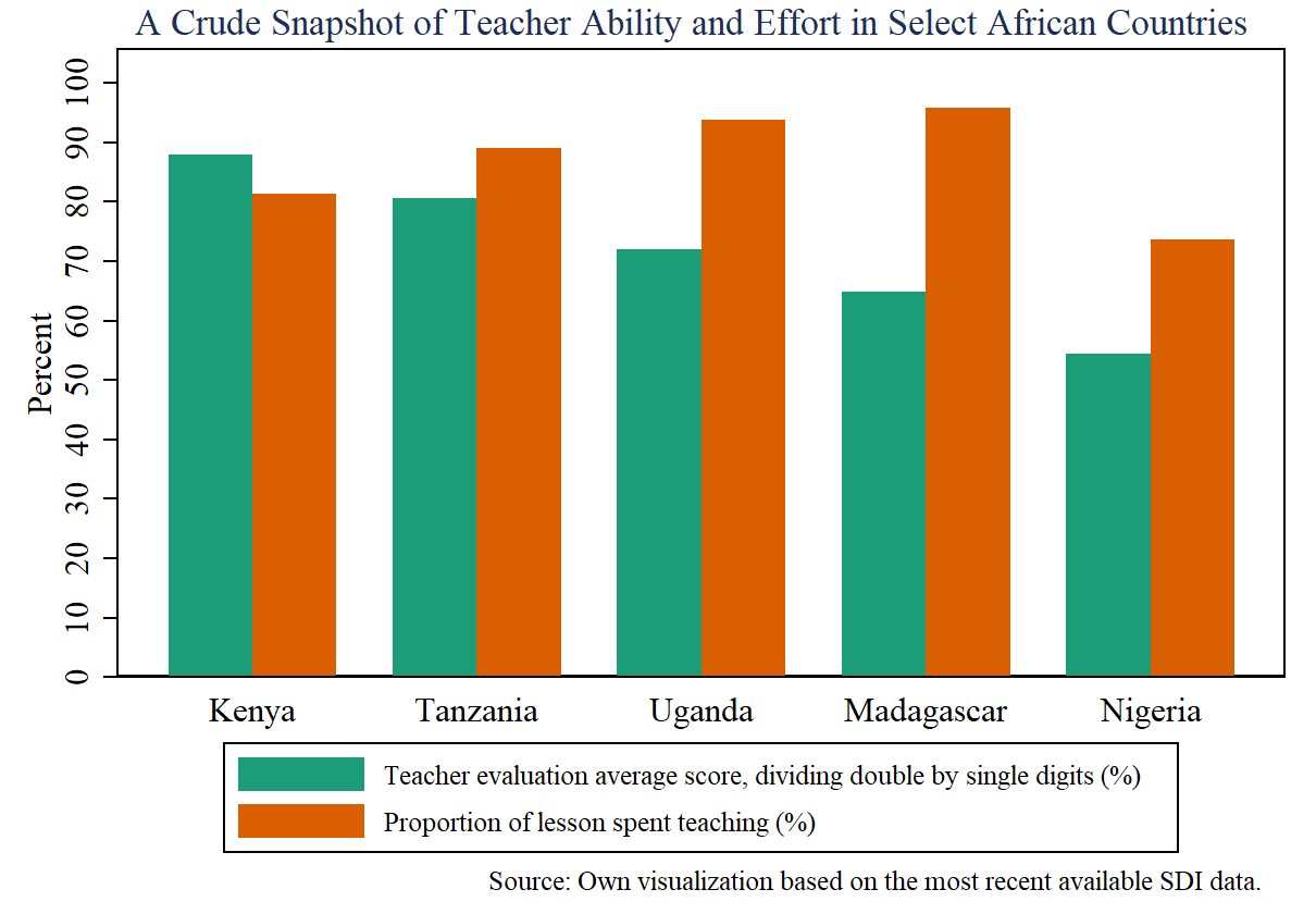 Teacher Ability vs Effort in Select African Countries