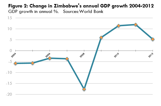 fiscal deficit in zimbabwe Until early 2009, the reserve bank of zimbabwe (rbz) routinely printed money to fund the budget deficit, causing hyperinflation adoption of a multi-currency basket in early 2009 - which allowed currencies such as the botswana pula, the south africa rand, and the us dollar to be used locally - reduced inflation below 10% per year.