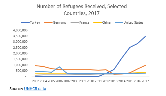A table showing the number of refugees received in selected countries in 2017