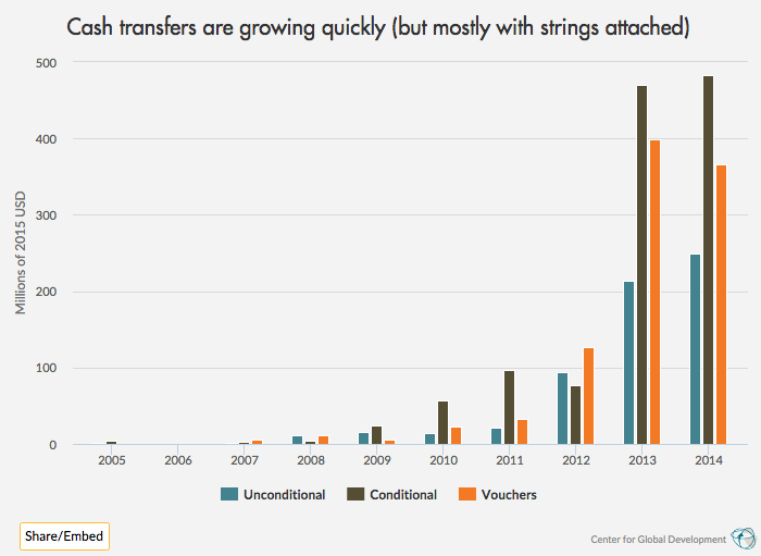 graph of conditional and unconditional humanitarian cash transfers and vouchers