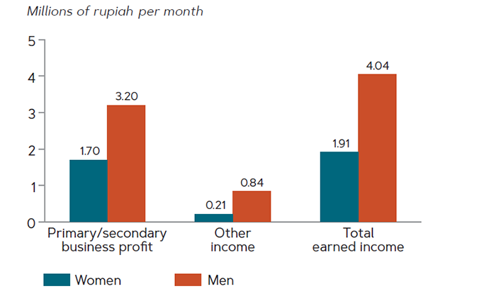 Among entrepreneurs in East Java, men had significantly higher average monthly profits from all sources than did women, 2017