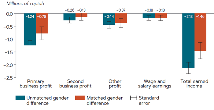Matching on gender characteristics reduces by less than one-third gender differentials for entrepreneurs in East Java for three of four sources of monthly earned income, 2017