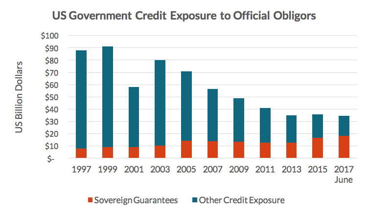 There are now 19 outstanding guarantees to five different countries, with a total credit exposure of a little over US$18 billion. This represents over half of US government foreign credit exposure to official obligors, compared to less than 10 percent at the end of 1997.