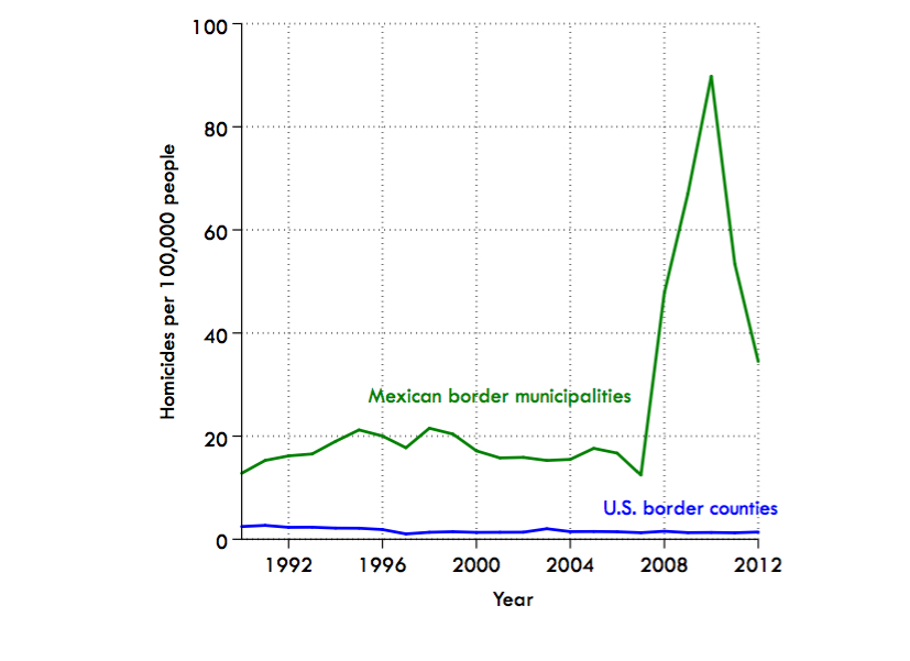homicide rates in the usmexico borderlands 1990 2012