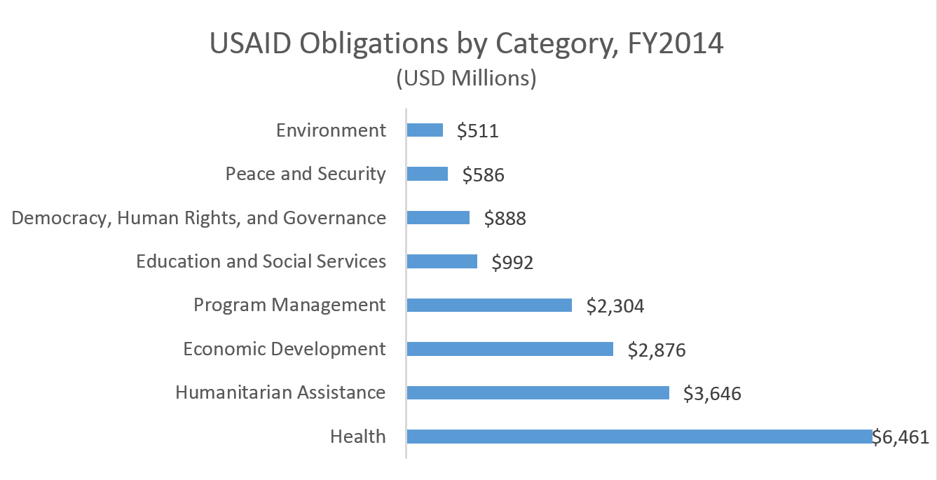 USAID Obligations FY2014