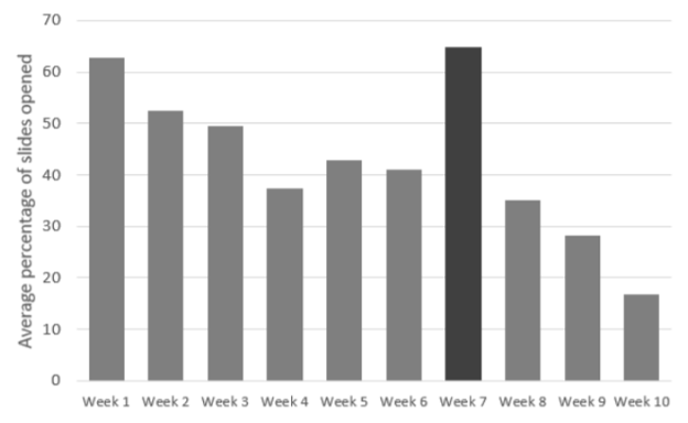 A graph showing how many slides the teachers receiving virtual coaching accessed in their tablets, week by week