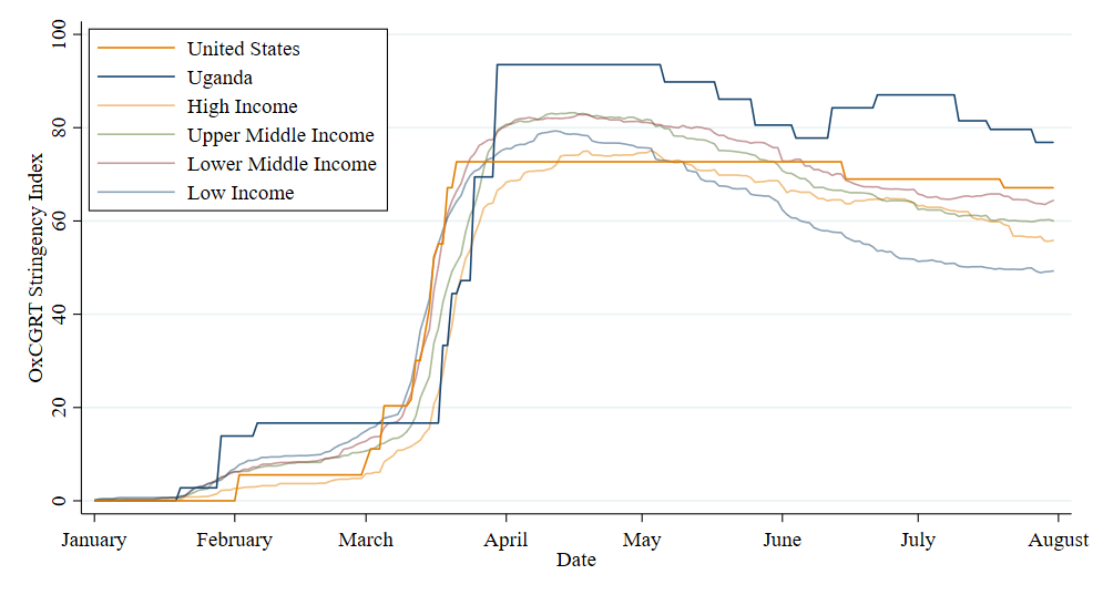 Chart showing that there was little difference in lockdown stringency between high-, middle-, and low-income countries.