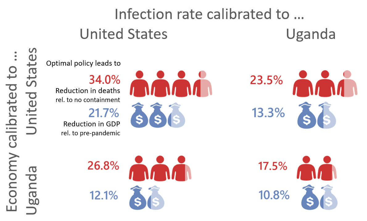 Chart showing that when infection and economy are calibrated to the US, optimal policy leads to 34.0% reduction in deaths and 21.7% GDP loss. US infection, Uganda economy is 26.8% death reduction and 12.1% GDP loss. Uganda infection, US economy shows 23.5% death decrease and 13.3% GDP loss. And Uganda infection and economy shows 17.5% infection rate decrease and 10.8% GDP loss.