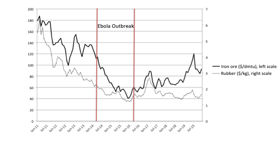 A chart showing that commodity prices fell rapidly during the Ebola outbreak