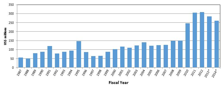 Will More Red States Constrain More REDD+ Finance?