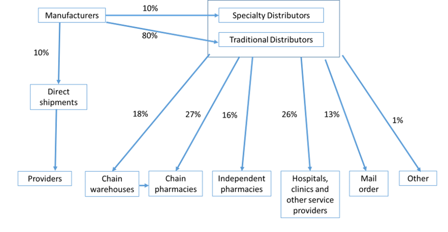Chart showing the relatively flat distribution system in OECD countries, with a few major distributors between manufacturers and health facilities