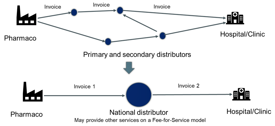 A chart showing how China's two-invoice system works.
