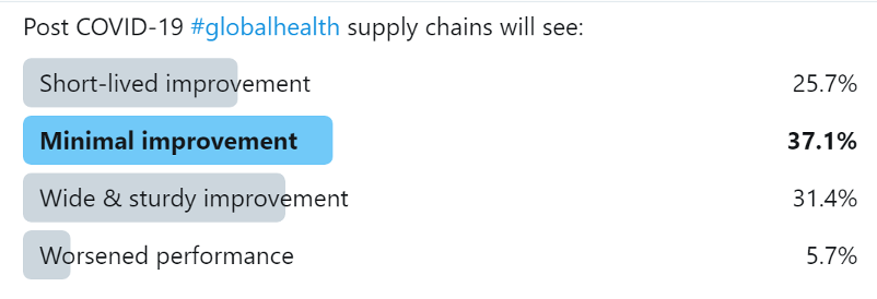 Twitter poll where 25.7% voted for short-lived improvement, 37.1% voted for minimal improvement, 31.4% voted for wide & sturdy improvement, and 5.7% voted for worsened performance on post-covid global health supply chains.