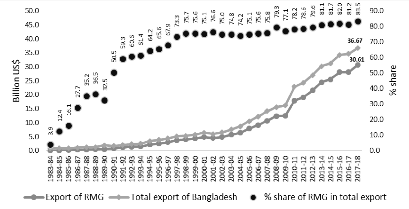 Chart showing that as exports and GDP have risen, the share of garments in exports remains very high, in the 80 percent range