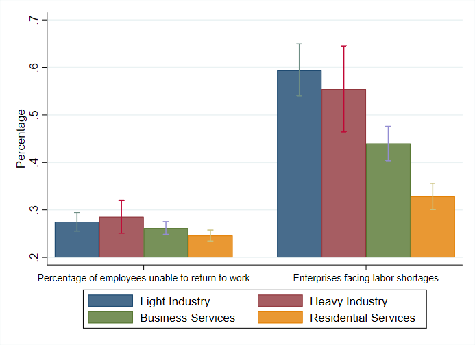 Chart showing status of labor access for businesses, and that many enterprises are facing labor shortages